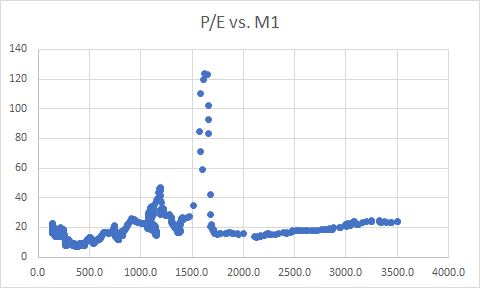 P/E Ratios provided by www.multpl.com, M1 data provided by https://fred.stlouisfed.org/series/M1SL