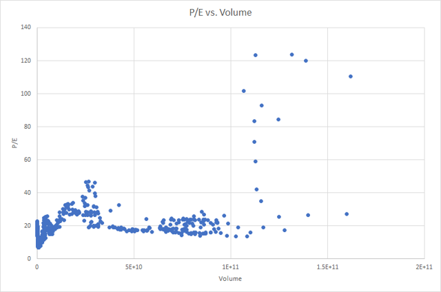 Trading volume provided by https://finance.yahoo.com/quote/%5EGSPC/history?period1=-630961200&period2=1501041600&interval=1mo&filter=history&frequency=1mo. P/E provided by http://www.multpl.com/