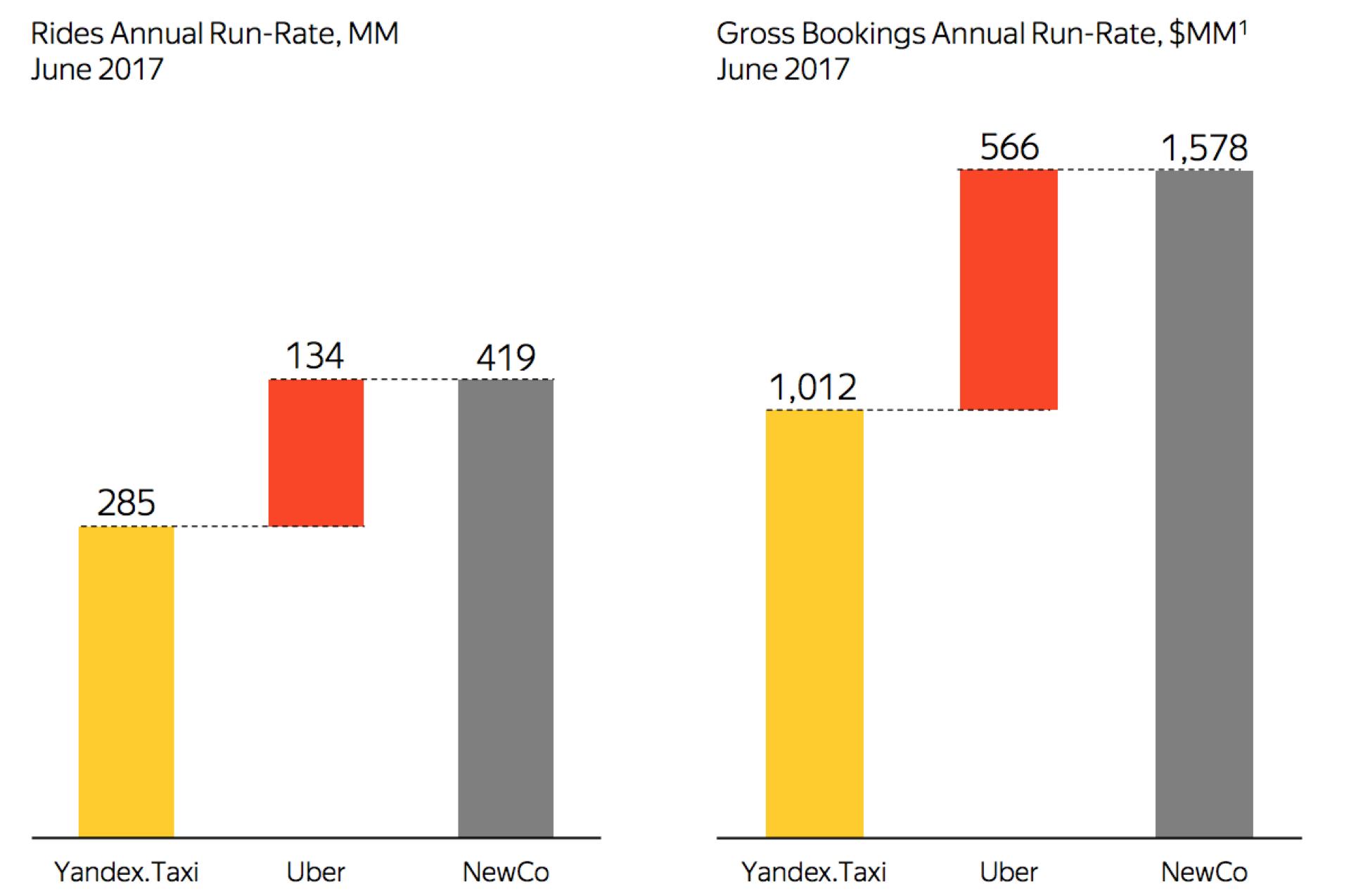 Yandex And Uber s Merger Transaction Yandex N V NASDAQ YNDX