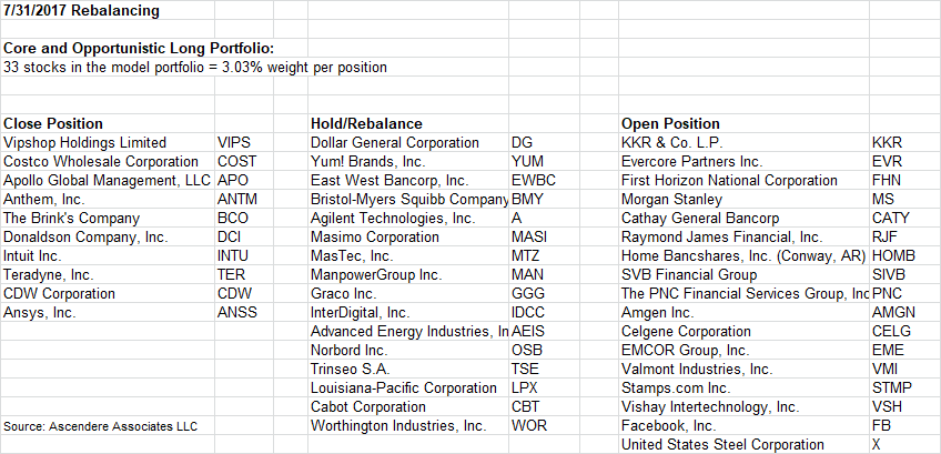 33 Stocks For August 2017 (Abbreviated Report) - Stephen