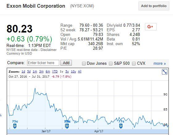Growth Stock With Analysts Upside: Exxon Mobil Corporation (NYSE:XOM)