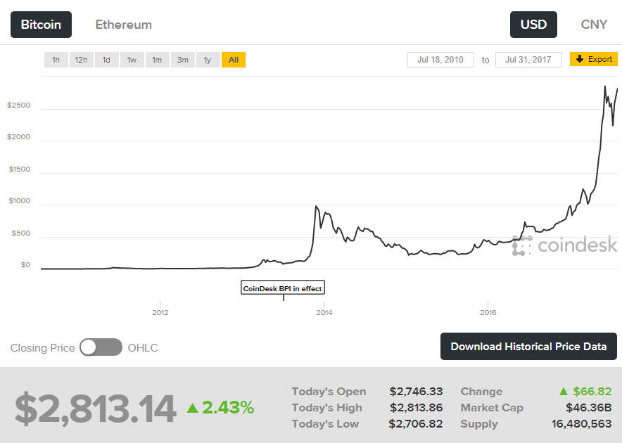 Source Bitcoin Price Index Real Time Charts
