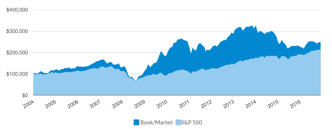 A Review Of The Piotroski Bookmarket Model Seeking Alpha