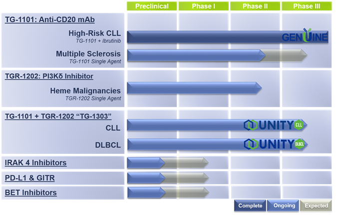 TG Therapeutics, A Highly Undervalued Oncology Stock With