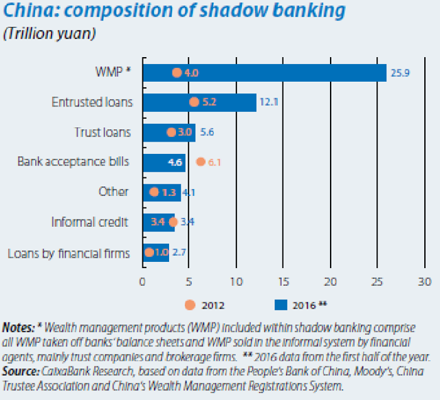 effects of shadow banking on the financial 2017-7-3  shadow banking originated due to the 2008-2009 financial crisis, when the chinese government assembled a $586 billion stimulus package with more than 50 percent of the funds available through bank lending this helped keep china's economy on track for economic growth.