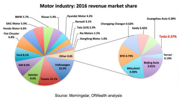 Why Tesla Inc Stock Is Clearly Overpriced Tesla Motors