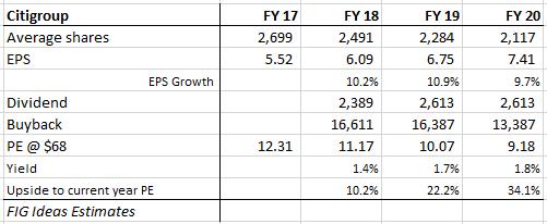 Citigroup: 2020 Vision - Citigroup Inc  (NYSE:C) | Seeking Alpha