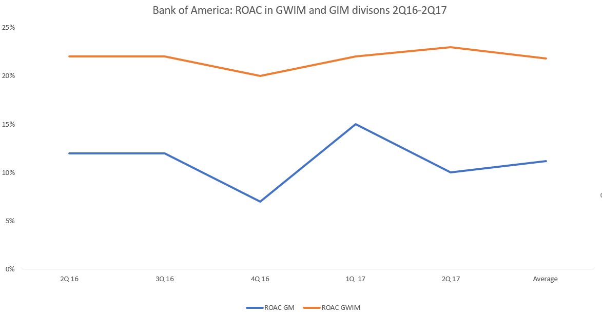Bank Of America Corp (NYSE:BAC) Quarterly Sentiment Report