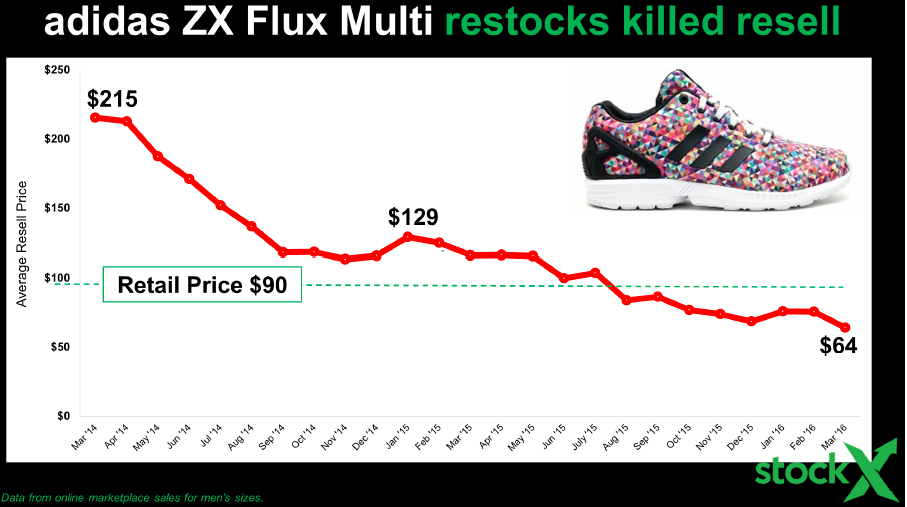 In 2014, something moved the needle for adidas – the ZX Flux Multi. Heard  of it? I haven't either. Here's why – restocks.