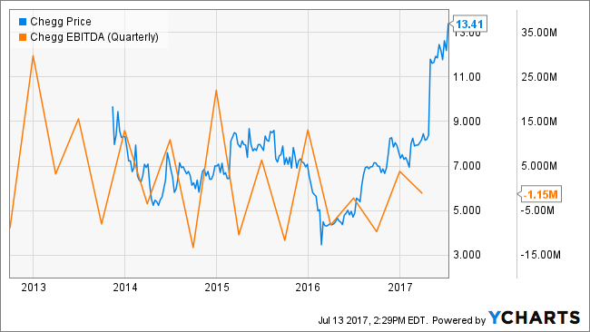 Price Target Estimates for Chegg, Inc. (CHGG)