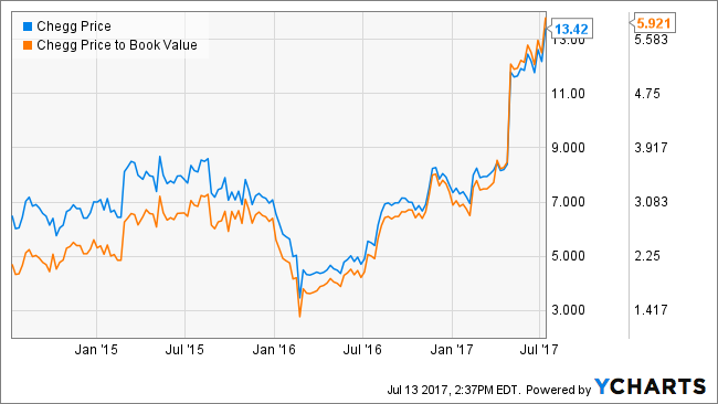 Stock On the Run: Chegg, Inc. (CHGG)