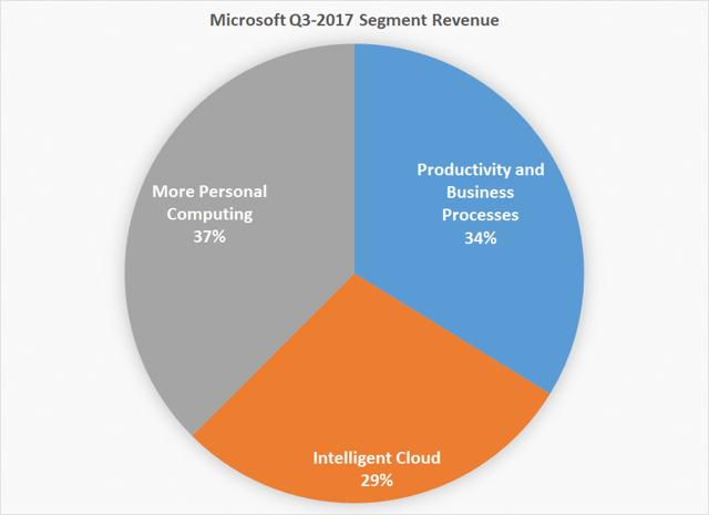 productivity and business processes intelligent cloud and personal computing as segmented categories