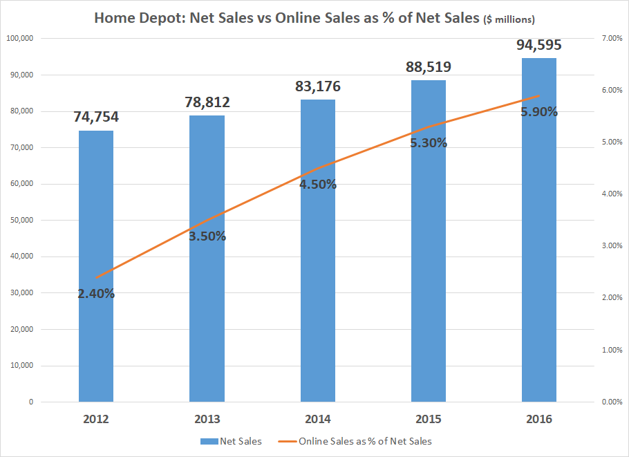 Home Depot, Inc. (The) (HD) Position Held by Rand Wealth LLC