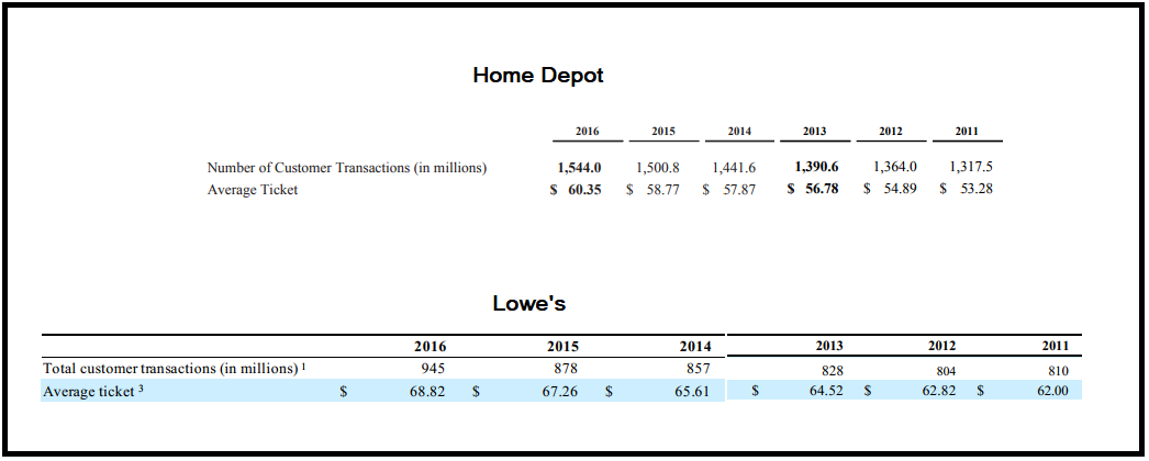 Lowe's Is No Slouch To Home Depot - Lowe's Companies, Inc