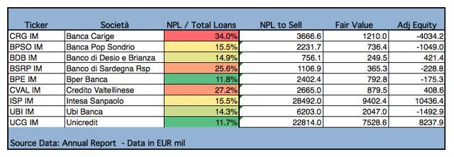 Exhibit 3: Fair Value NPL (in EUR million) - Source Data: Annual Report 2016 - Author