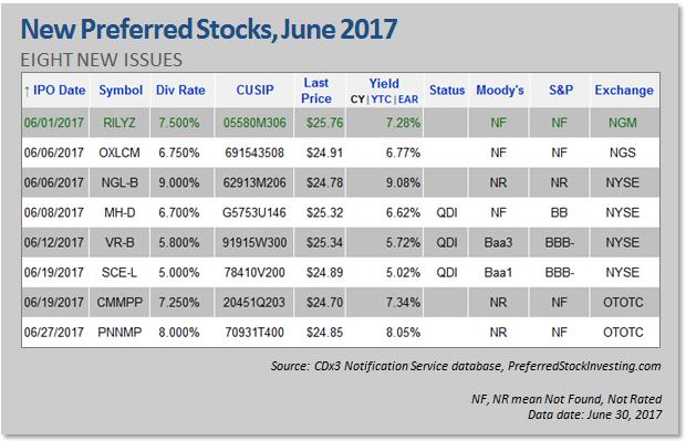 New Preferred Stock Ipos June 2017 Seeking Alpha