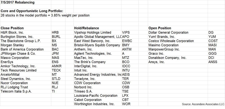 26 Stocks For July 2017   Seeking Alpha