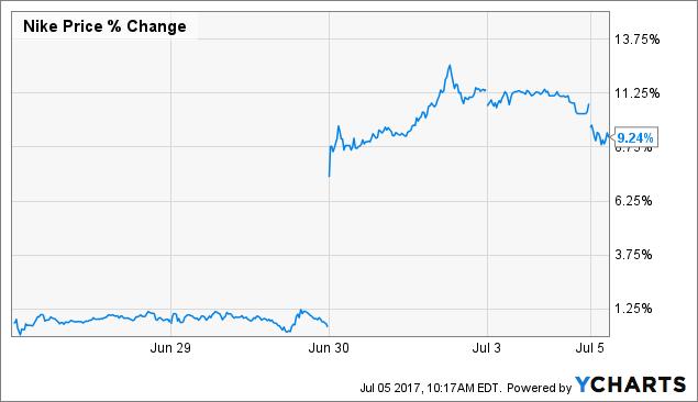 Alpha Windward LLC Decreases Position in Nike, Inc. (NYSE:NKE)
