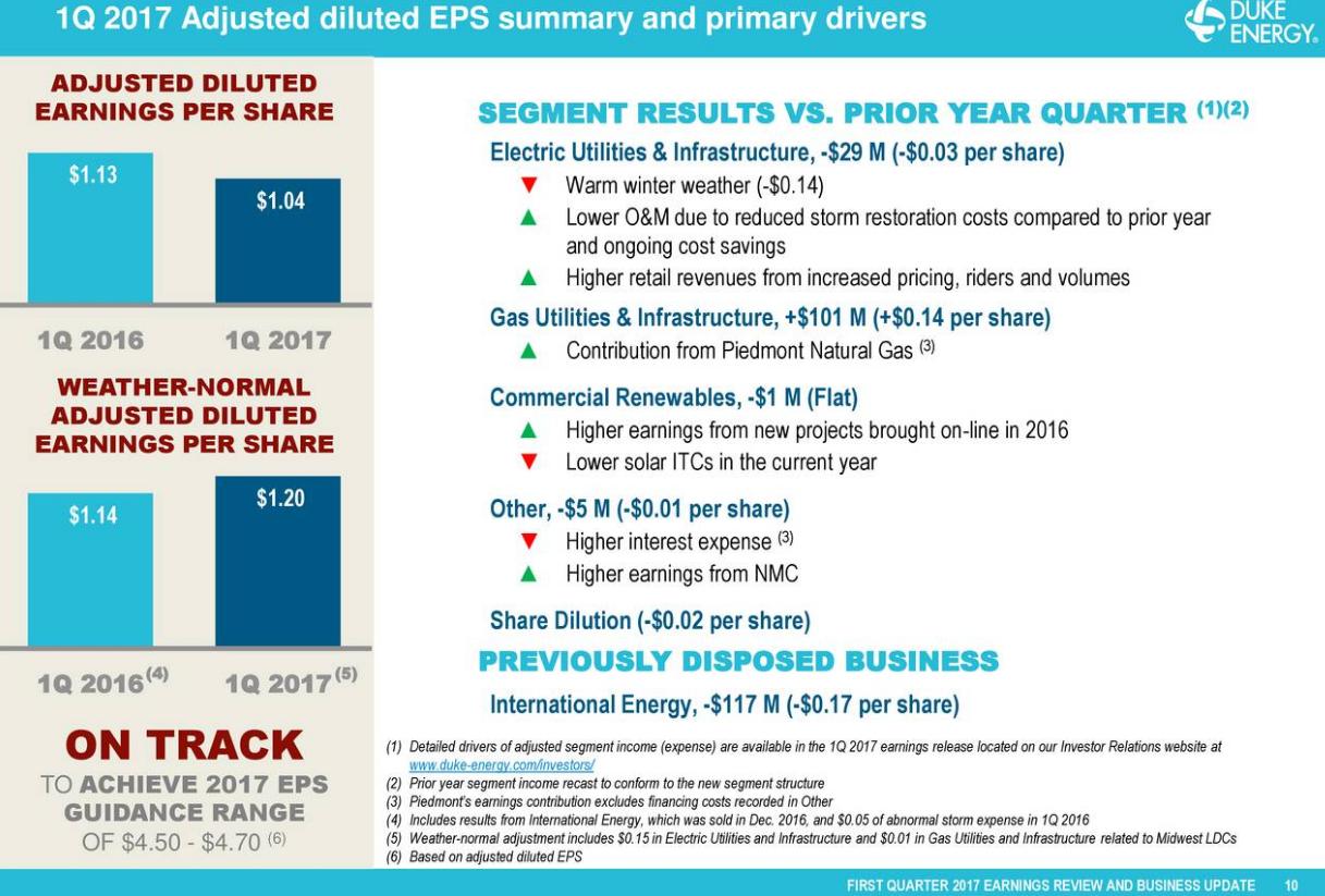 Does duke energy have a dividend reinvestment plan evans senior investments glassdoor