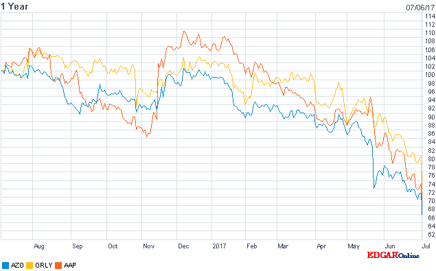 Autopart manufacturers share prices