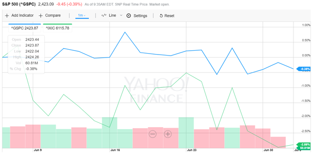 The Priceline Group: Buy On A Corrective Pullback