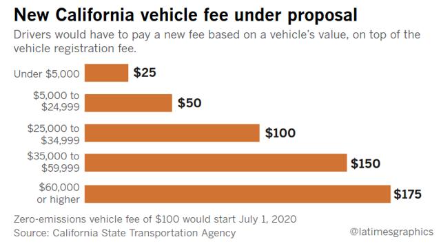 California Vehicle Fees