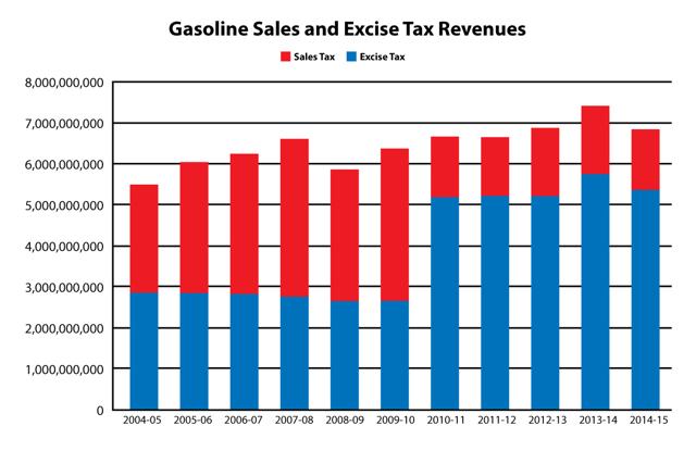 California Fuel Revenue