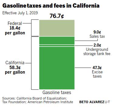 CA Gasoline Taxes
