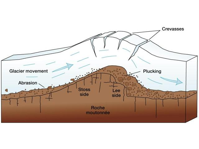 Glacial Till...the general idea