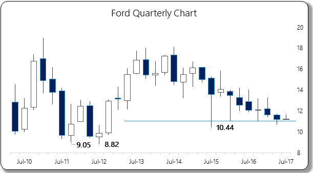 Ford Motor Co. (F) — Stock Trend Analysis