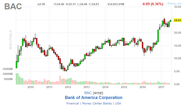 LLC Raises Position in Bank of America Corporation (BAC)