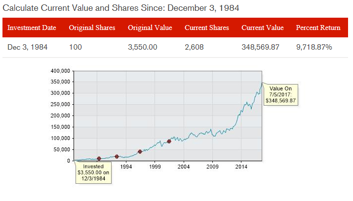 Does Dividend Growth Investing Have A Place In Your
