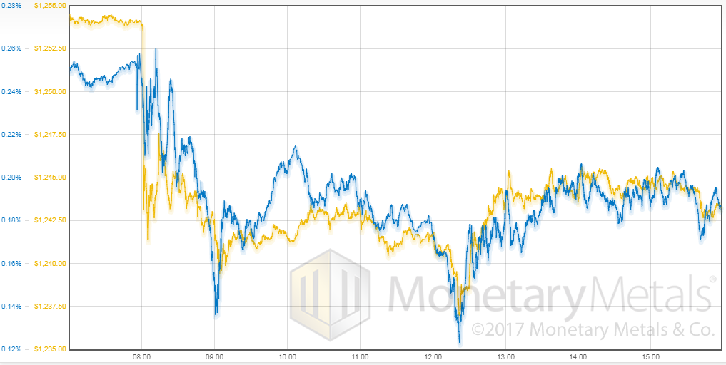 The Movement In Gold Price Vs Basis During Off This Indicates That Ing Of Metal Spot Market Followed Lead
