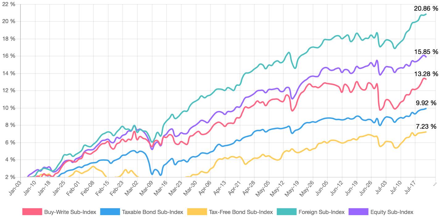 Sudden collapse in bond fund discounts cef weekly update source cef insider biocorpaavc