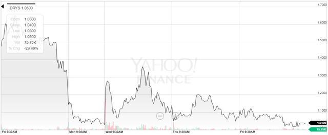 DryShips: Selling Despite Lawsuit