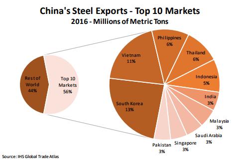 Steel industry is braced for USA import tariffs