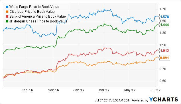 Brokers Offer Predictions for Wells Fargo & Company's Q2 2017 Earnings (NYSE:WFC)