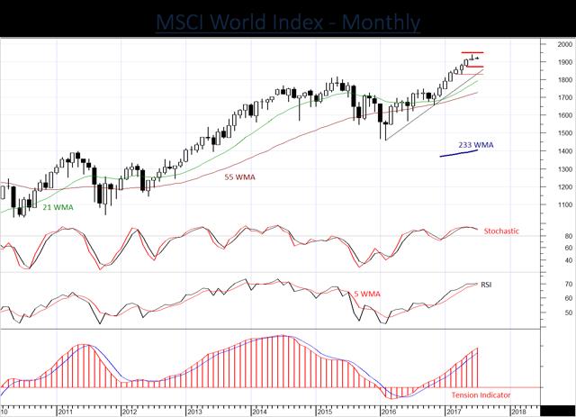 Global equities looking vulnerable