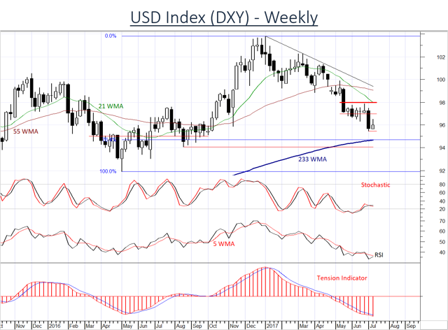 Limited gains in the USD DXY Index