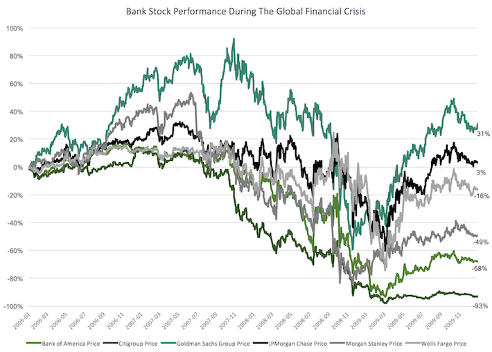 The Performance Of Different Stock Market Sectors Over Time | Seeking Alpha