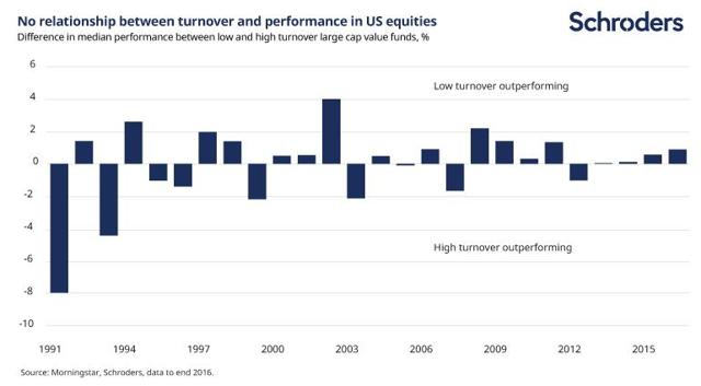 Low turnover vs high turnover