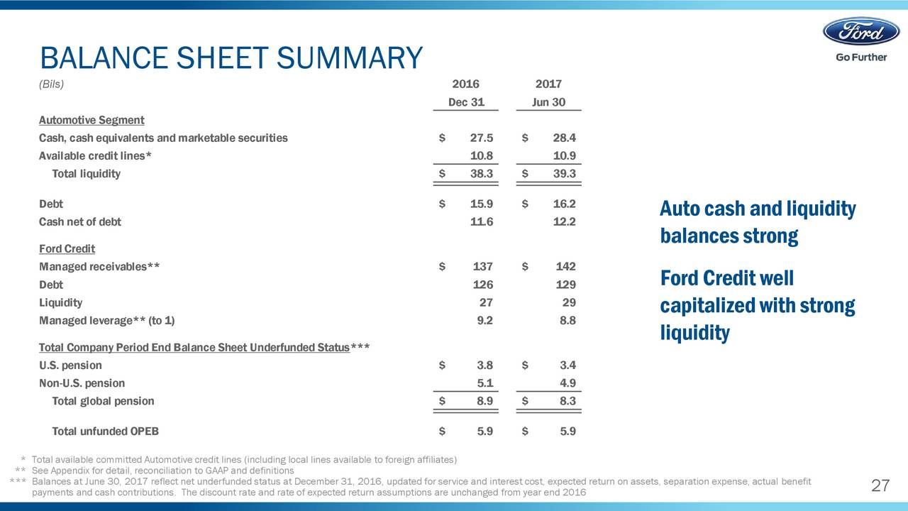 ford liquidity Ford motor company (nyse:f) is the world's fifth largest automobile  the company's balance sheet liquidity improved in fy 2011, reporting reporting a 98 .