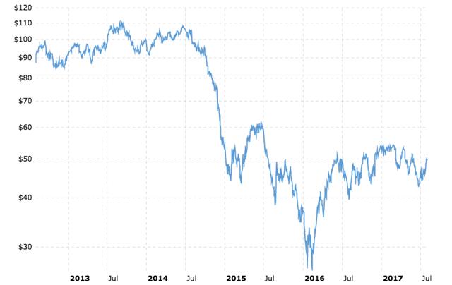 WTI Crude Oil Prices