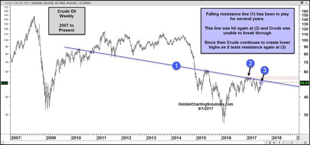 weekly chart of crude oil for chris kimble post