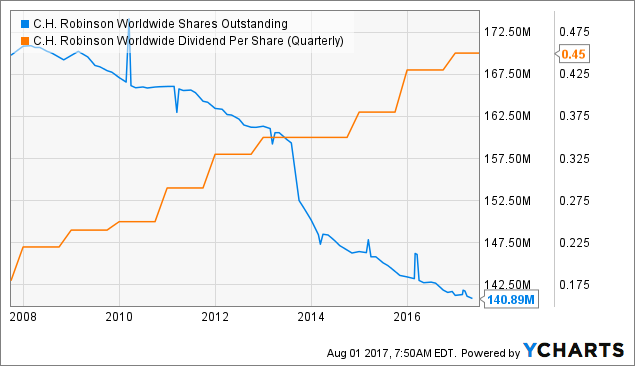 CH Robinson Worldwide, Inc. (NASDAQ:CHRW) Upgraded to Sell at BidaskClub