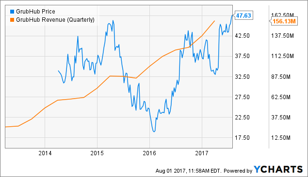Groupon, Inc. (NASDAQ:GRPN) Quarterly EPS Review