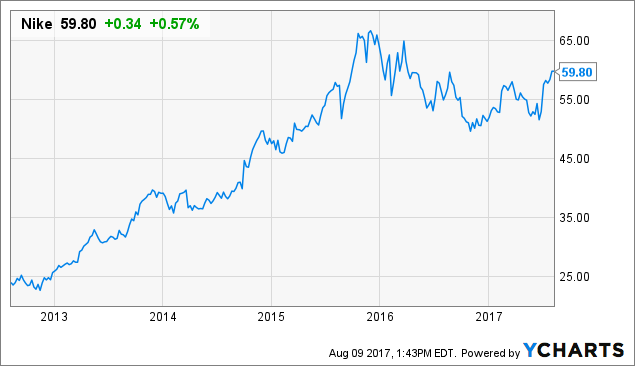 Edwards Sells 200000 Shares of Nike, Inc. (NYSE:NKE) Stock