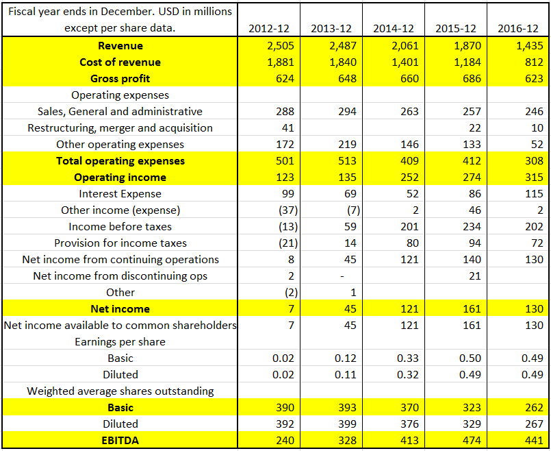 mcdonald wendys financial statement Disclosure and financial analysis of mcdonald's's income statement as percentage of total revenue.