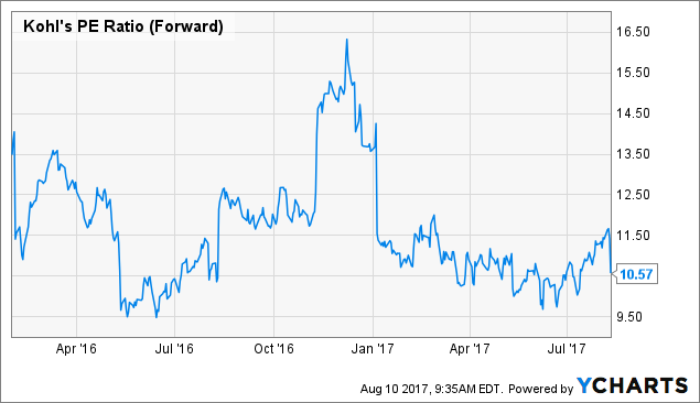 Analytical Preview of Kohl's Corp. (KSS)