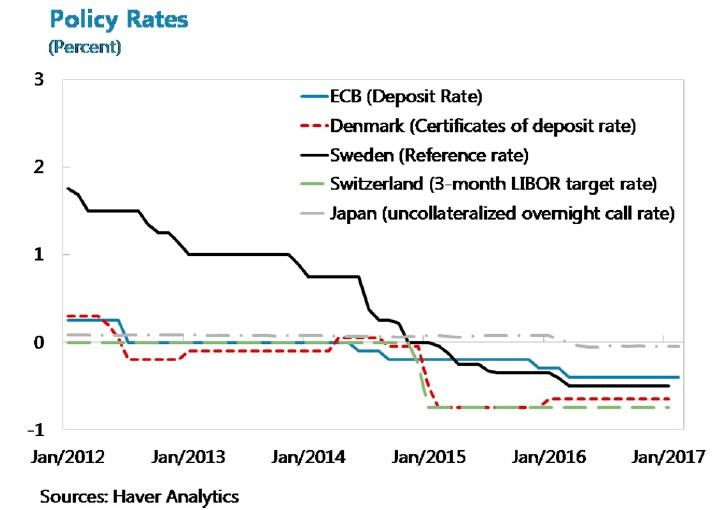 Negative Interest Rates Evidence And Practicalities Seeking Alpha